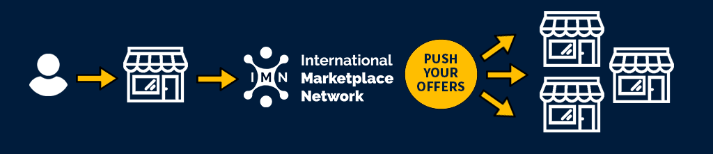 Graphic description of how IMN works: Seller has account on home marketplace, registers with IMN and can start selling on target marketplaces immediately
